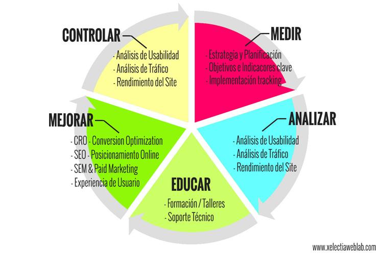 Servicios de Consultoría de Analítica Web - Xelectia Web Lab